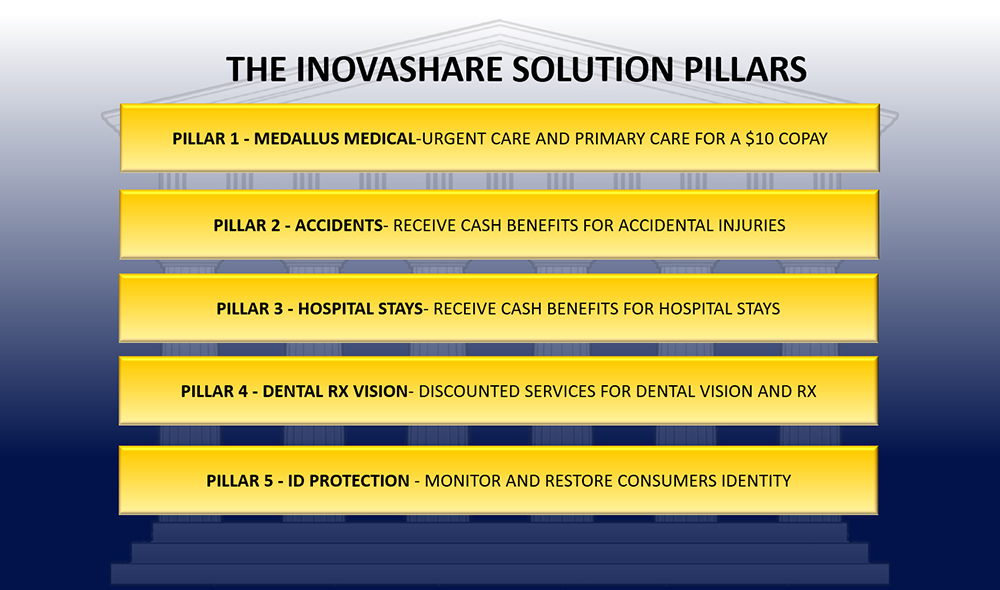 Sedera Solution Pillars