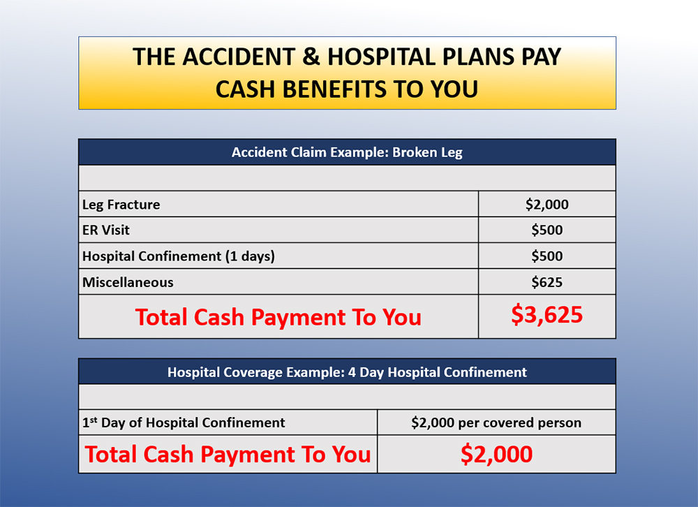 Accident Hospital Plans Pay Cash Benefits to You